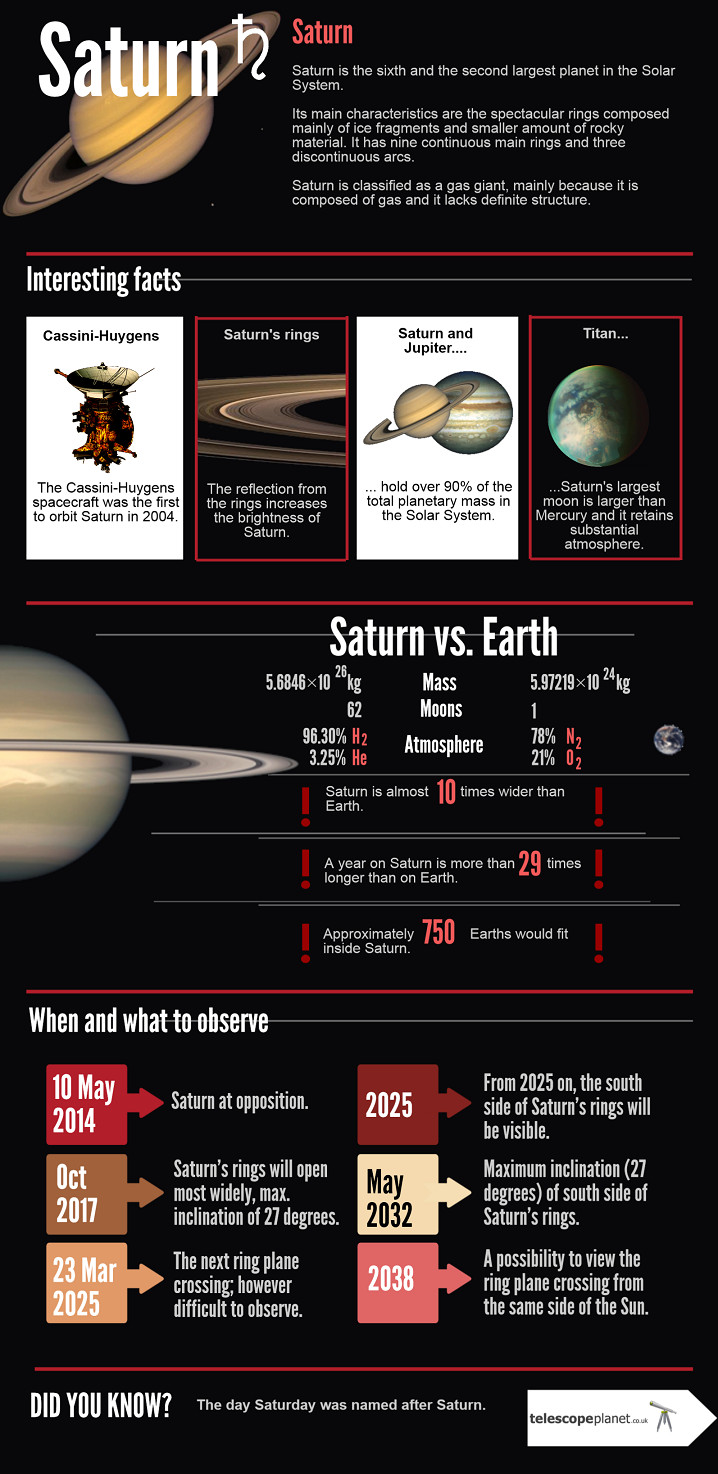 Infographics; The Solar System; Saturn; Description and observation tips