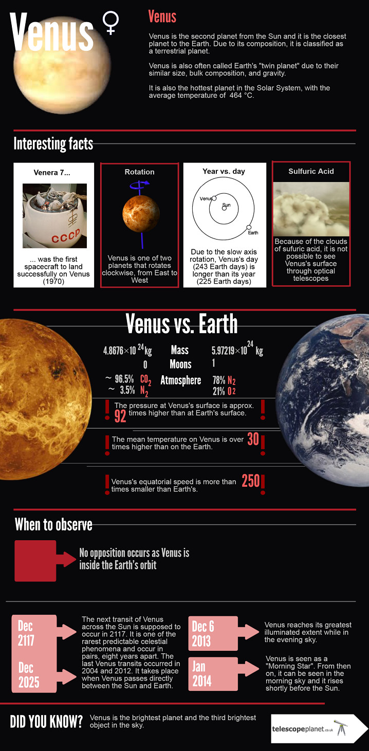 Infographics- The Solar System- Venus- Description and observation tips
