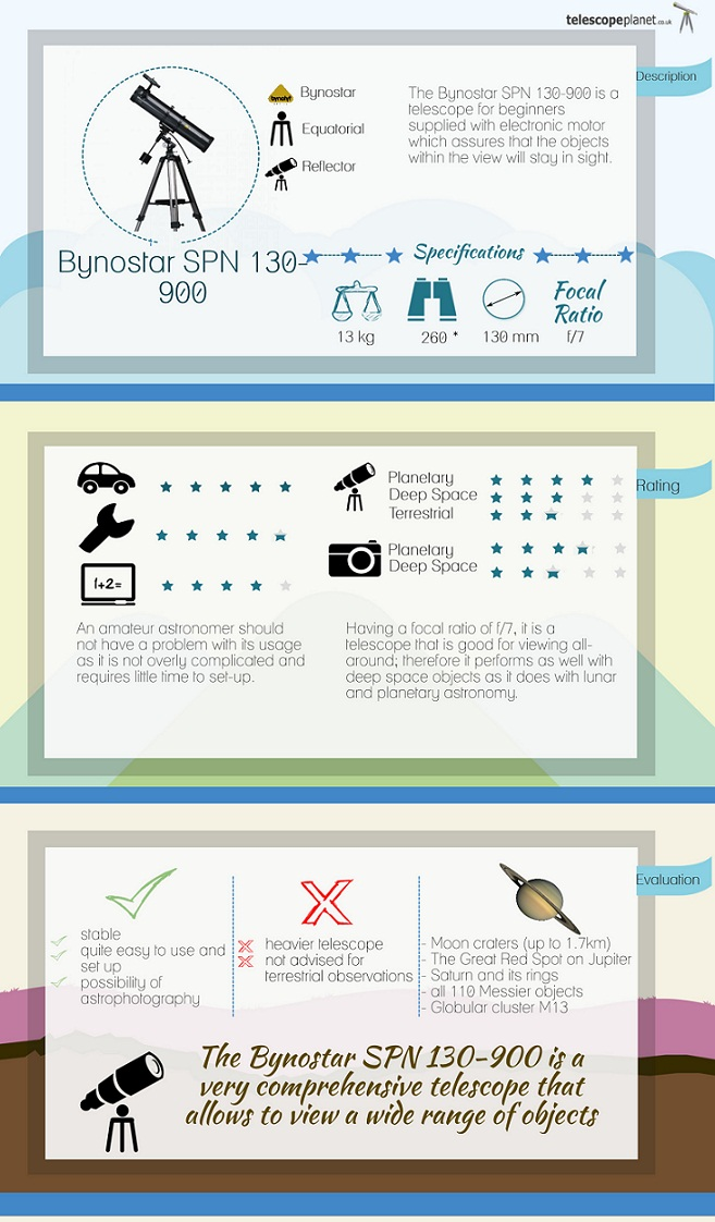 Infographics- Bynostar SPN 130-900 telescope review