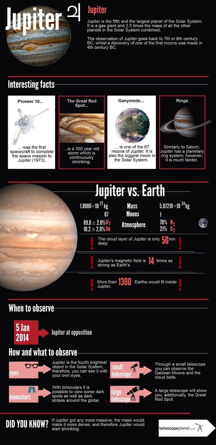 Infographics; The Solar System; Jupiter; Description and observation tips