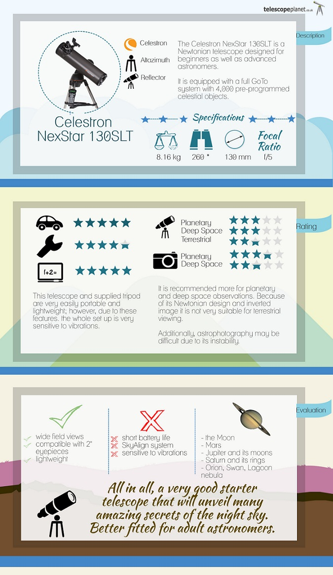 Infographics; the NexStar 130 SLT telescope review