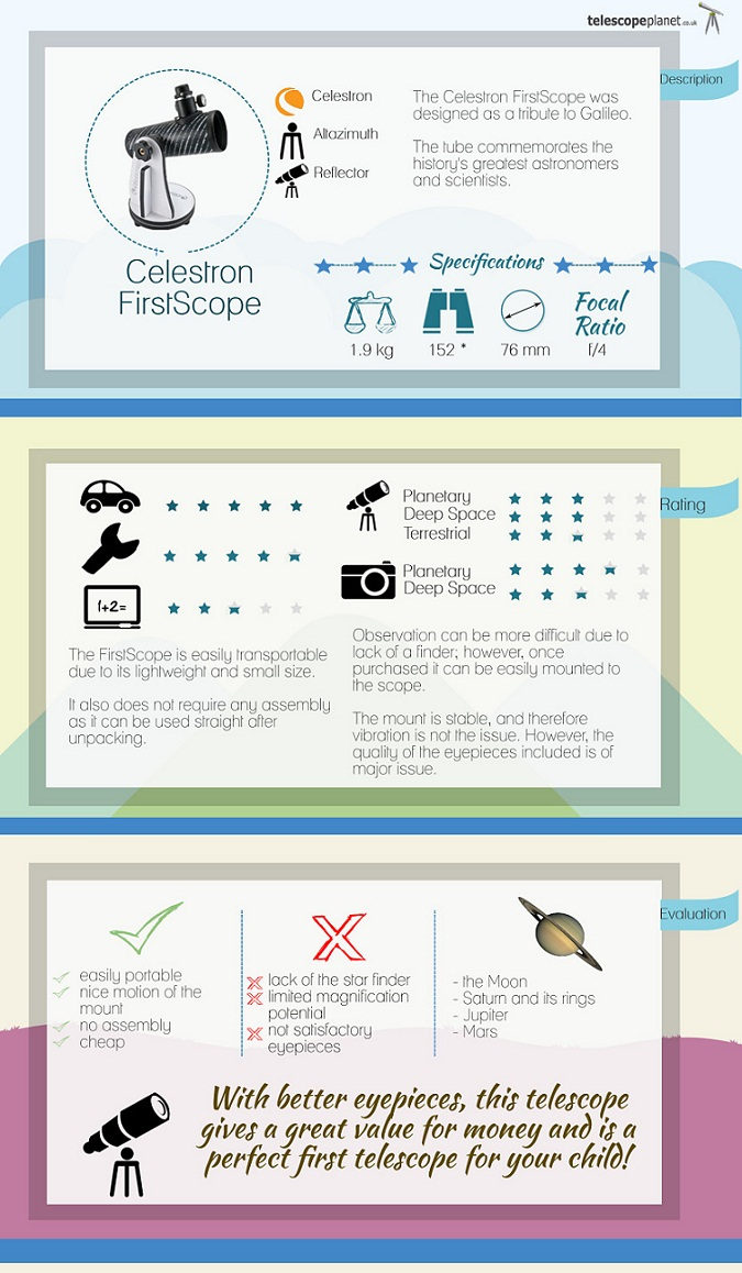 infographics; Celestron FirstScope telescope review