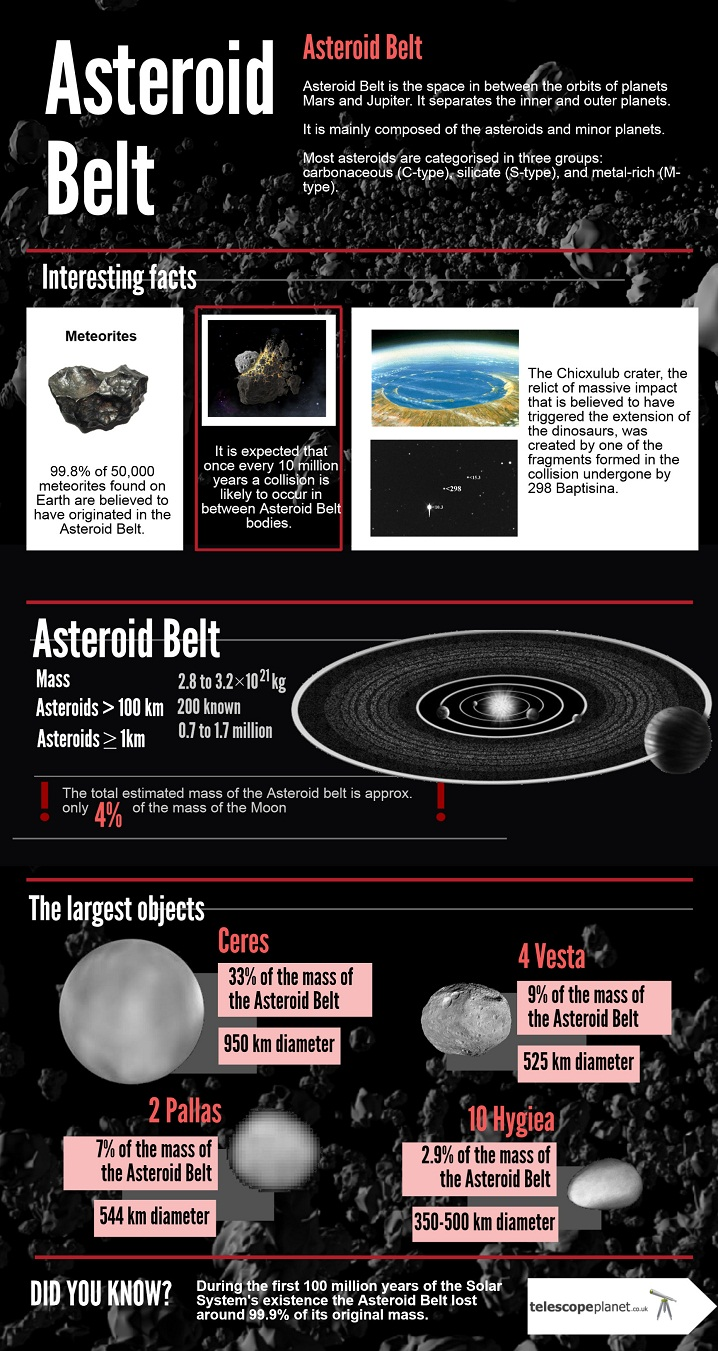 Infographics; The Solar System; Asteroid Belt; Description
