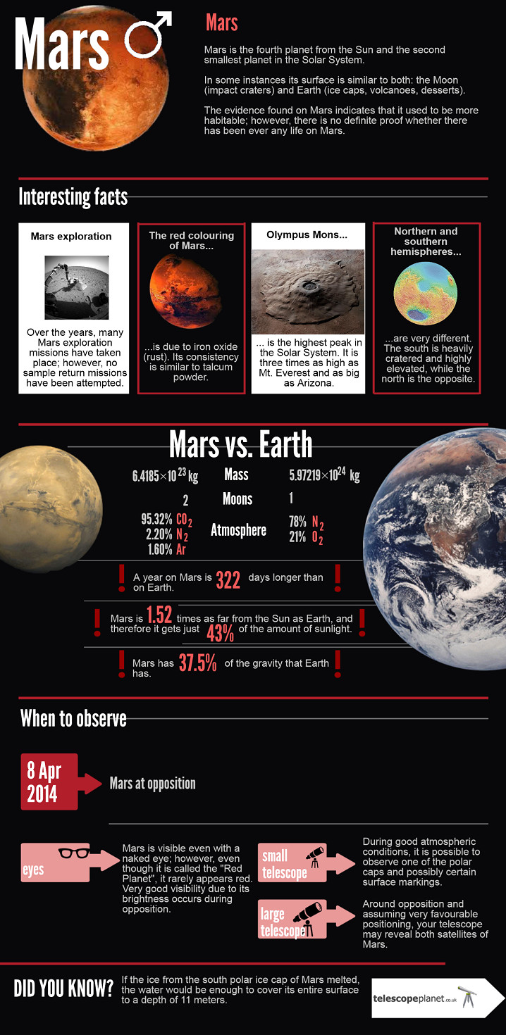 Infographics; The Solar System; Mars; Description and observation tips