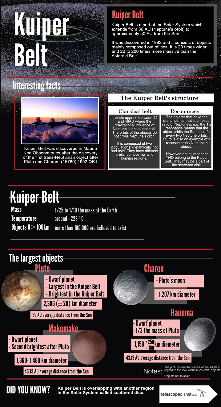 Infographics; The Solar System; Kuiper Belt; description