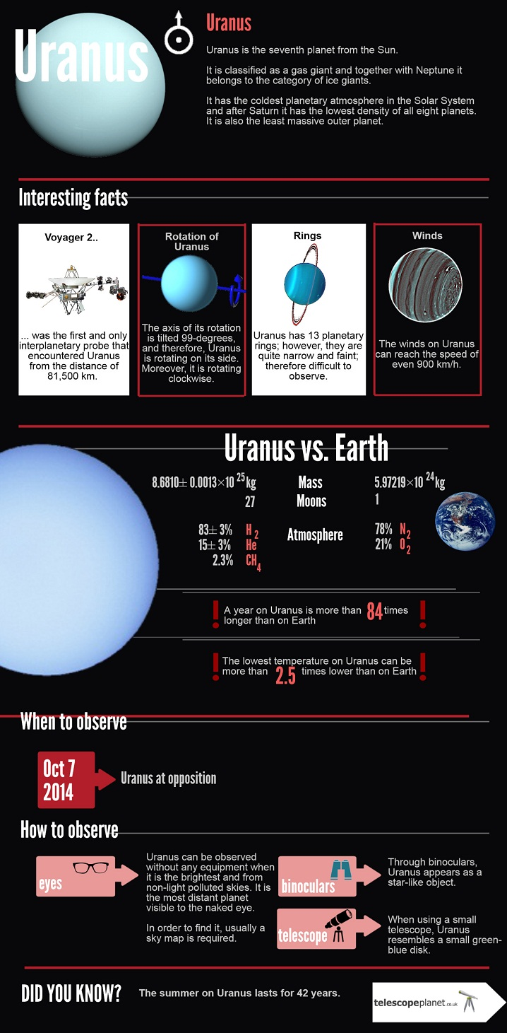 Infographics; The Solar System; Uranus; Description and observation tips