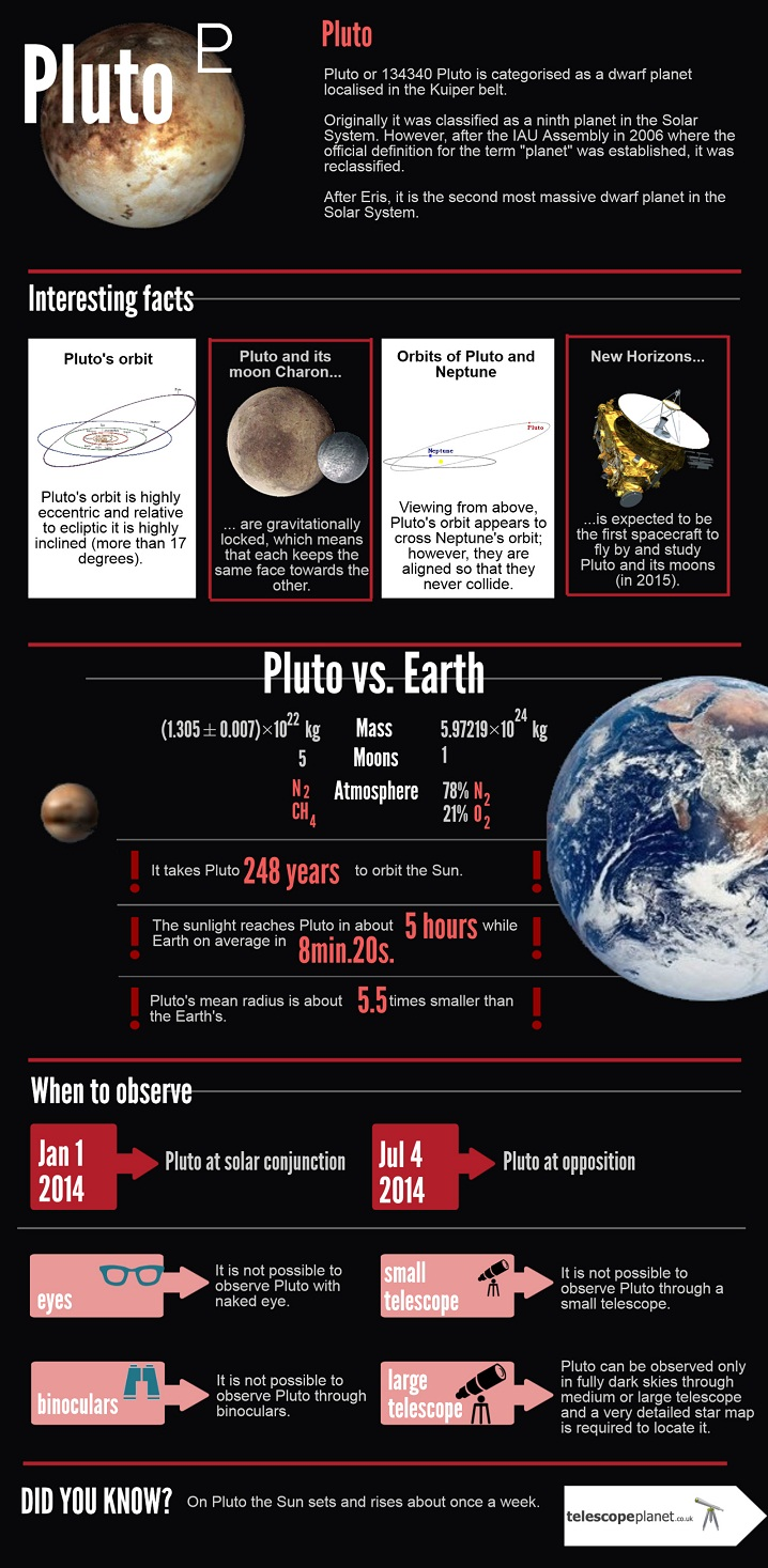 Infographics; The Solar System; Pluto; Description and observation tips