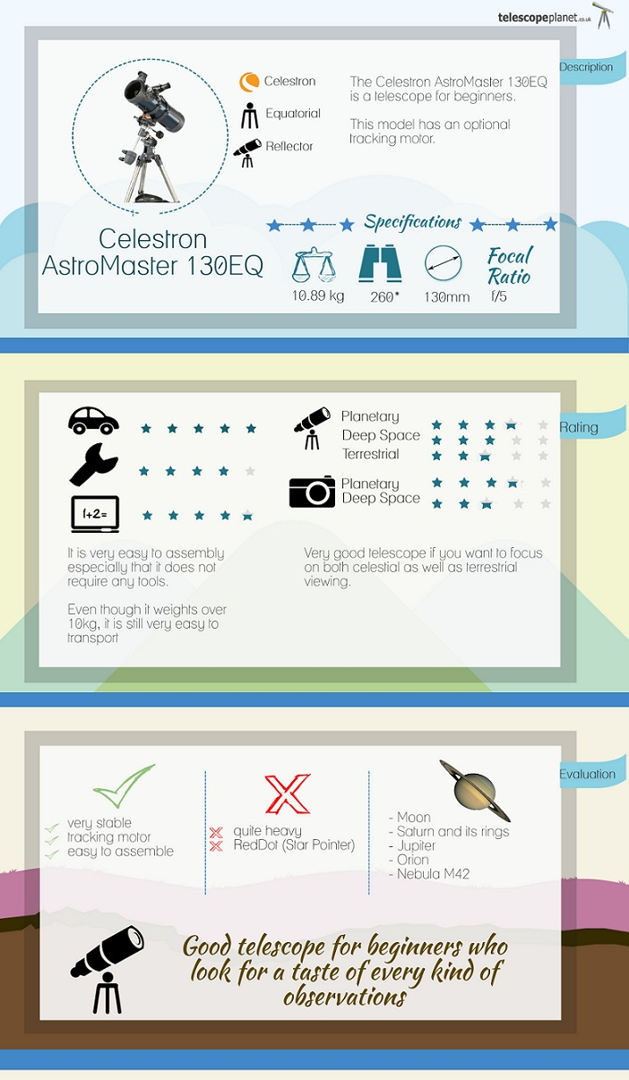 Infographics- Celestron AstoMaster 130EQ review