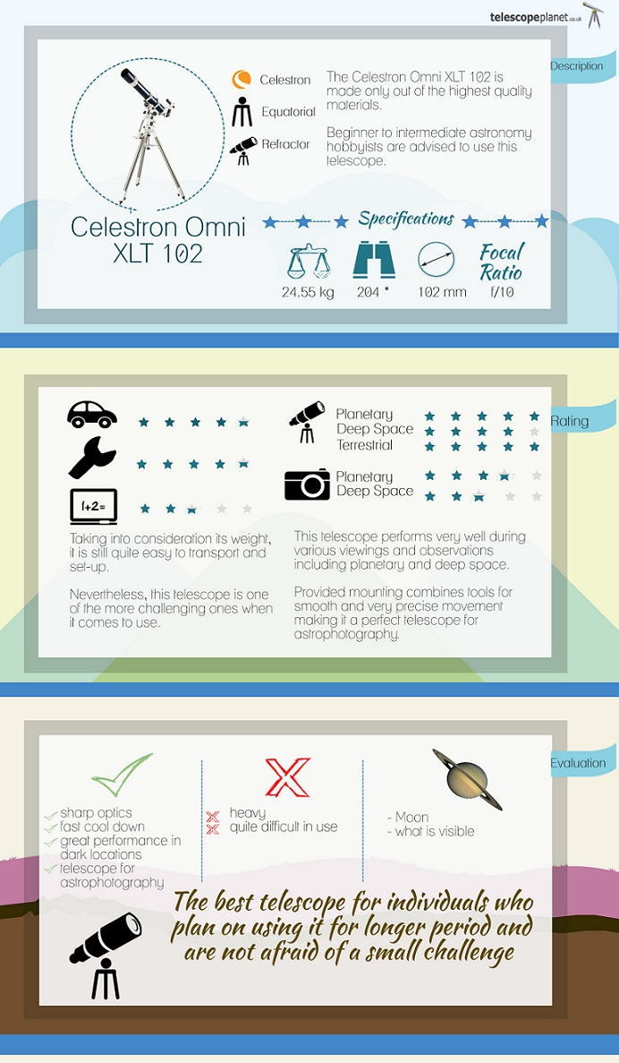 Infographics; Celestron Omni XTL 102 telescope review