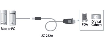 Aten USB til RS-232 adapter kabel 0.35m